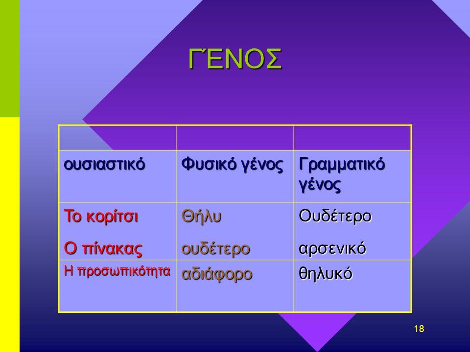 17 γένος Γραμματικό (αρσενικό,θηλυκό,ουδέτερο)Γραμματικό (αρσενικό,θηλυκό,ουδέτερο) Φυσικό (άρρεν,θήλυ,αδιάφορο,ουδέτερο)Φυσικό (άρρεν,θήλυ,αδιάφορο,ο