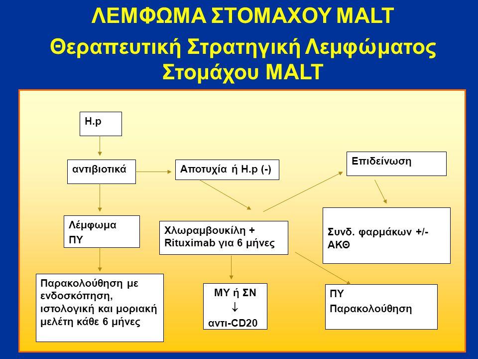 ΛΕΜΦΩΜΑ ΣΤΟΜΑΧΟΥ MALT Θεραπευτική Στρατηγική Λεμφώματος Στομάχου MALT H.p αντιβιοτικά Λέμφωμα ΠΥ Παρακολούθηση με ενδοσκόπηση, ιστολογική και μοριακή μελέτη κάθε 6 μήνες Αποτυχία ή H.p (-) Χλωραμβουκίλη + Rituximab για 6 μήνες ΜΥ ή ΣΝ  αντι-CD20 ΠΥ Παρακολούθηση Επιδείνωση Συνδ.