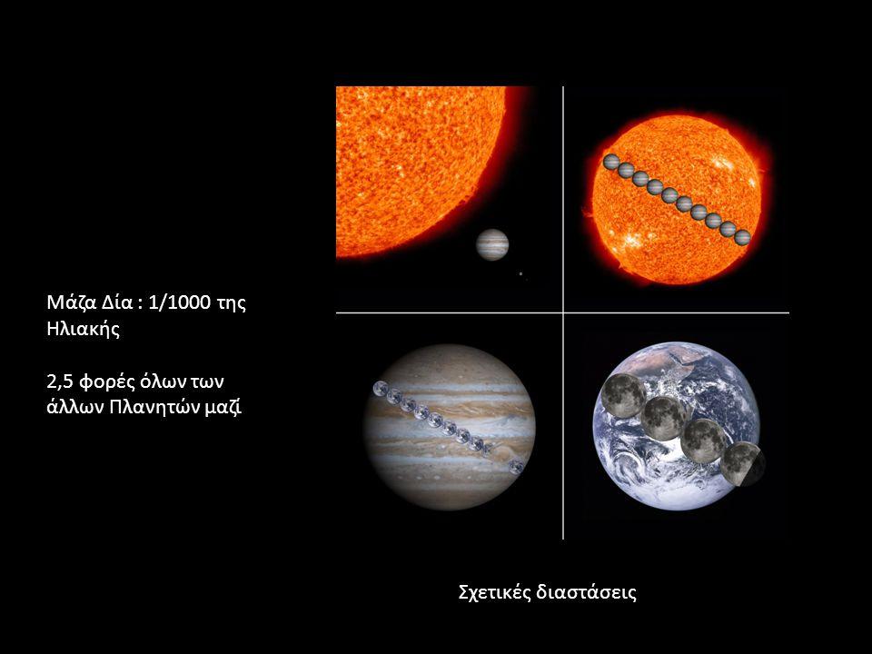 Μάζα Δία : 1/1000 της Ηλιακής 2,5 φορές όλων των άλλων Πλανητών μαζί Σχετικές διαστάσεις
