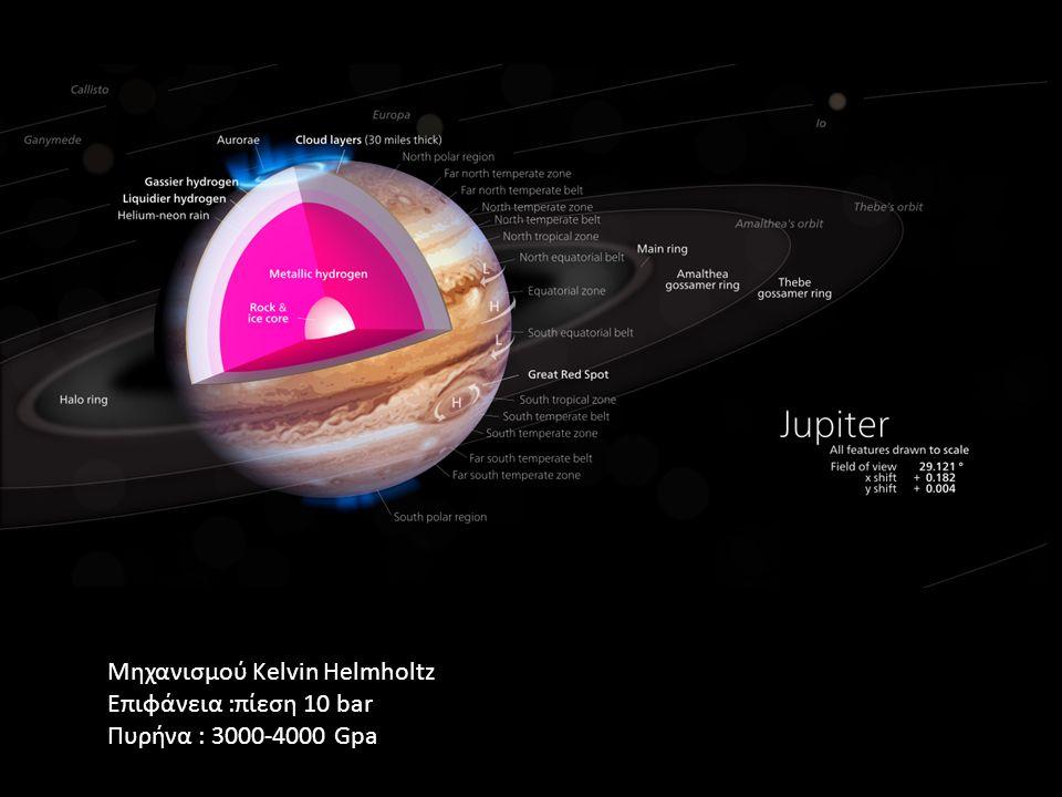 Μηχανισμού Kelvin Helmholtz Επιφάνεια :πίεση 10 bar Πυρήνα : 3000-4000 Gpa