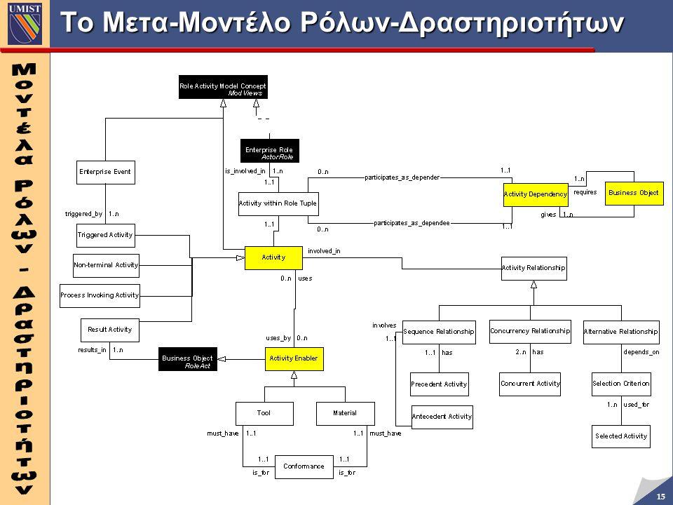 15 Το Μετα-Μοντέλο Ρόλων-Δραστηριοτήτων