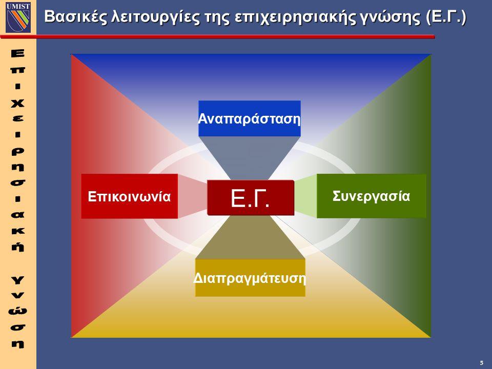 5 Βασικές λειτουργίες της επιχειρησιακής γνώσης (Ε.Γ.) Επικοινωνία Συνεργασία Διαπραγμάτευση Αναπαράσταση Ε.Γ.