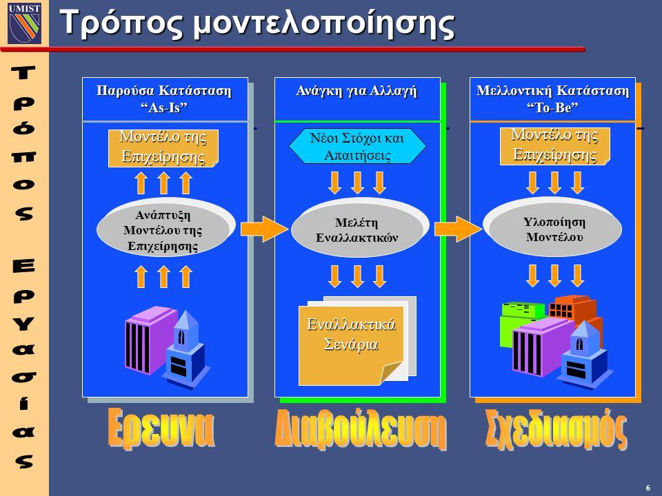 6 Τρόπος μοντελοποίησης Παρούσα Κατάσταση As-Is As-Is Ανάγκη για Αλλαγή Μελλοντική Κατάσταση To-Be To-Be Ανάπτυξη Μοντέλου της Επιχείρησης Ανάπτυξη Μοντέλου της Επιχείρησης Μοντέλο της Επιχείρησης Υλοποίηση Μοντέλου Υλοποίηση Μοντέλου Μοντέλο της Επιχείρησης Νέοι Στόχοι και Απαιτήσεις ΕναλλακτικάΣενάρια Μελέτη Εναλλακτικών Μελέτη Εναλλακτικών