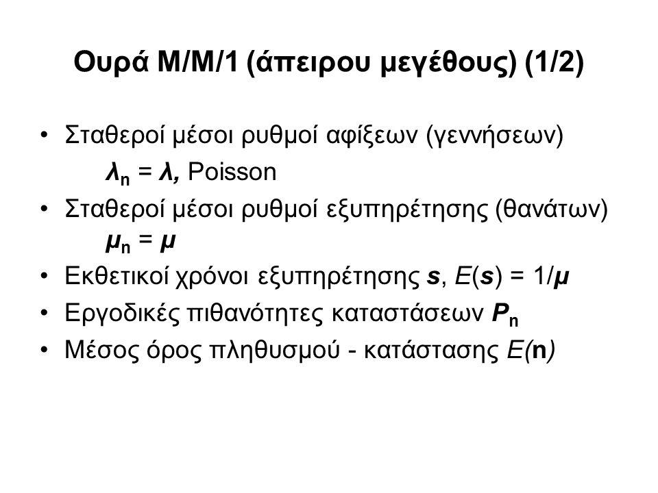 Ουρά Μ/Μ/1 (άπειρου μεγέθους) (1/2) Σταθεροί μέσοι ρυθμοί αφίξεων (γεννήσεων) λ n = λ, Poisson Σταθεροί μέσοι ρυθμοί εξυπηρέτησης (θανάτων) μ n = μ Εκθετικοί χρόνοι εξυπηρέτησης s, E(s) = 1/μ Εργοδικές πιθανότητες καταστάσεων P n Μέσος όρος πληθυσμού - κατάστασης Ε(n)