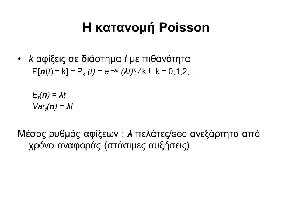 Η κατανομή Poisson k αφίξεις σε διάστημα t με πιθανότητα P[n(t) = k] = P k (t) = e –λt (λt) k / k ! k = 0,1,2,… E t (n) = λt Var t (n) = λt Μέσος ρυθμ