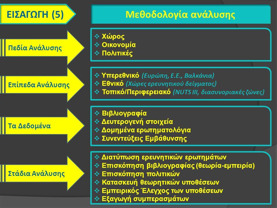 ΕΙΣΑΓΩΓΗ (5) Μεθοδολογία ανάλυσης Πεδία Ανάλυσης Επίπεδα Ανάλυσης Τα Δεδομένα Στάδια Ανάλυσης  Χώρος  Οικονομία  Πολιτικές  Υπερεθνικό (Ευρώπη, Ε.Ε., Βαλκάνια)  Εθνικό (Χώρες ερευνητικού δείγματος)  Τοπικό/Περιφερειακό (NUTS III, διασυνοριακές ζώνες)  Βιβλιογραφία  Δευτερογενή στοιχεία  Δομημένα ερωτηματολόγια  Συνεντεύξεις Εμβάθυνσης  Διατύπωση ερευνητικών ερωτημάτων  Επισκόπηση βιβλιογραφίας (θεωρία-εμπειρία)  Επισκόπηση πολιτικών  Κατασκευή θεωρητικών υποθέσεων  Εμπειρικός Έλεγχος των υποθέσεων  Εξαγωγή συμπερασμάτων