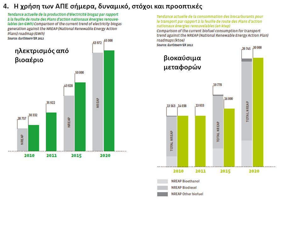 4. Η χρήση των ΑΠΕ σήμερα, δυναμικό, στόχοι και προοπτικές ηλεκτρισμός από βιοαέριο βιοκαύσιμα μεταφορών