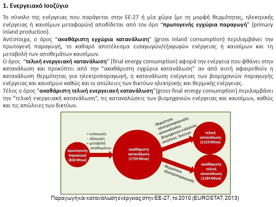 1.1 Παγκόσμιο Ενεργειακό Ισοζύγιο Η παγκόσμια παραγωγή (= κατανάλωση + απώλειες) εκτιμάται σήμερα σε περίπου: 10 Gtoe/a (10.000 Mtoe/a, 120.000.000 GWh/a ή 420 EJ/a) Οι ακριβείς εκτιμήσεις αποκλίνουν:10.312 Μtoe/a [International Energy Outlook] 10.375 Μtoe/a [International Energy Agency] Από αυτά:36 % παράγεται από πετρέλαιο 23 % παράγεται από γαιάνθρακες 21 % παράγεται από φυσικό αέριο 13 % παράγεται από ανανεώσιμες πηγές (βιομάζα: 10,5 %, Υ/Η: 2,2 %, αλλά: 0,3 %) 7 % παράγεται από ουράνιο Το ειδικό ενεργειακό περιεχόμενο των κυριότερων ορυκτών καυσίμων είναι: Αργό1,00 toe/tn καυσίμου Γαιάνθρακας0,65 toe/tn καυσίμου Ντίζελ1,05 toe/tn καυσίμου Λιγνίτης0,12 toe/tn καυσίμου Βενζίνη 1,10 toe/tn καυσίμου Φυσικό αέριο0,001 toe/m 3 καυσίμου