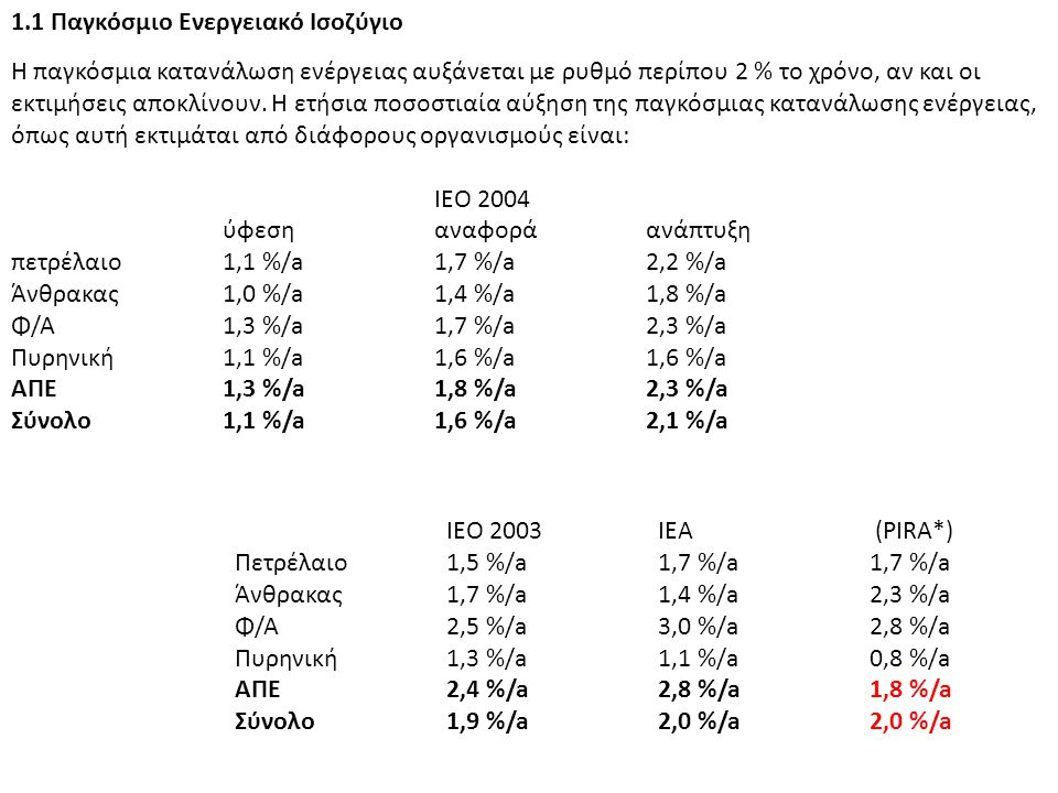 1.2 Ενεργειακό Ισοζύγιο της ΕΕ Ακαθάριστη παραγωγή (= κατανάλωση + απώλειες) ενέργειας στην ΕΕ : 1.850 Mtoe 37 % από πετρέλαιο (36 % παγκοσμίως) 17 % από γαιάνθρακες(23 % παγκοσμίως) 24 % από φυσικό αέριο(21 % παγκοσμίως) 8 % από ΑΠΕ(13 % παγκοσμίως) βιομάζα: 4,8 % (10,5 % παγκοσμίως) Υ/Η: 1,4 %(2,2 % παγκοσμίως) αλλά: 0,8 %(0,3 % παγκοσμίως) 14 % από ουράνιο(7 % παγκοσμίως) Από αυτά:35 %είναι απώλειες (από την θερμική ηλεκτροπαραγωγή) 30 % είναι η παραγωγή θερμότητας σε οικιακό/βιομηχανικό τομέα 20 % είναι τα καύσιμα για μεταφορές και 15 % είναι η ηλεκτροπαραγωγή Ετήσια ενεργειακή κατανάλωση (1.240 Mtoe):50 % η παραγωγή θερμότητας 30 % τα καύσιμα για μεταφορές και 20 % η ηλεκτροπαραγωγή Το 2020 η αντίστοιχη ακαθάριστη παραγωγή προβλέπεται να είναι 1.967 Mtoe (αύξηση 6 %).