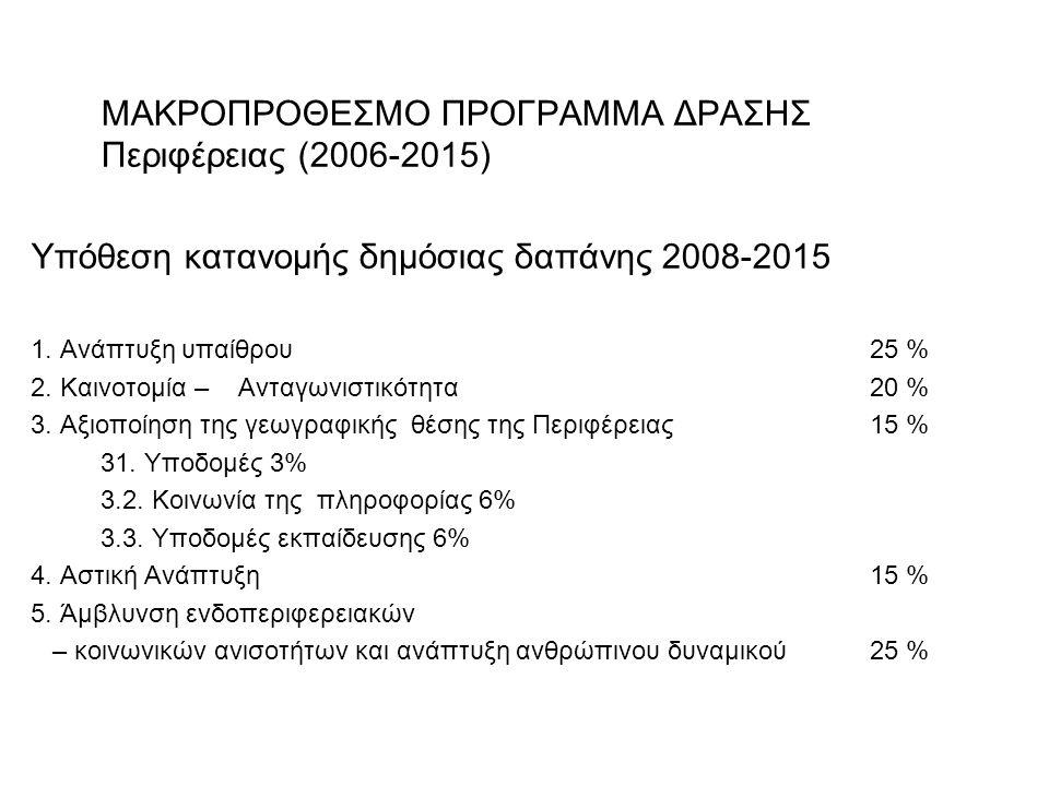 ΜΑΚΡΟΠΡΟΘΕΣΜΟ ΠΡΟΓΡΑΜΜΑ ΔΡΑΣΗΣ Περιφέρειας (2006-2015) Υπόθεση κατανομής δημόσιας δαπάνης 2008-2015 1.