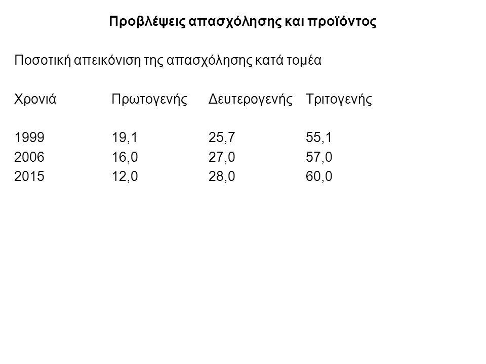 Προβλέψεις απασχόλησης και προϊόντος Ποσοτική απεικόνιση της απασχόλησης κατά τομέα ΧρονιάΠρωτογενήςΔευτερογενήςΤριτογενής 1999 19,125,755,1 2006 16,027,0 57,0 201512,028,060,0