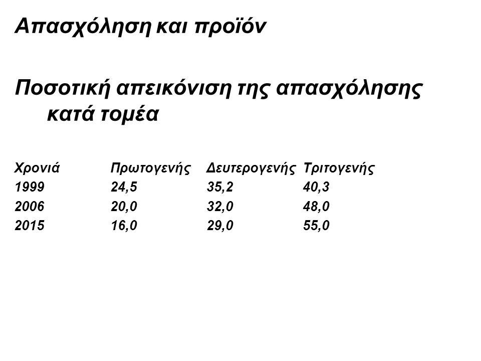 Απασχόληση και προϊόν Ποσοτική απεικόνιση της απασχόλησης κατά τομέα ΧρονιάΠρωτογενήςΔευτερογενήςΤριτογενής 1999 24,535,240,3 2006 20,032,048,0 201516,029,055,0