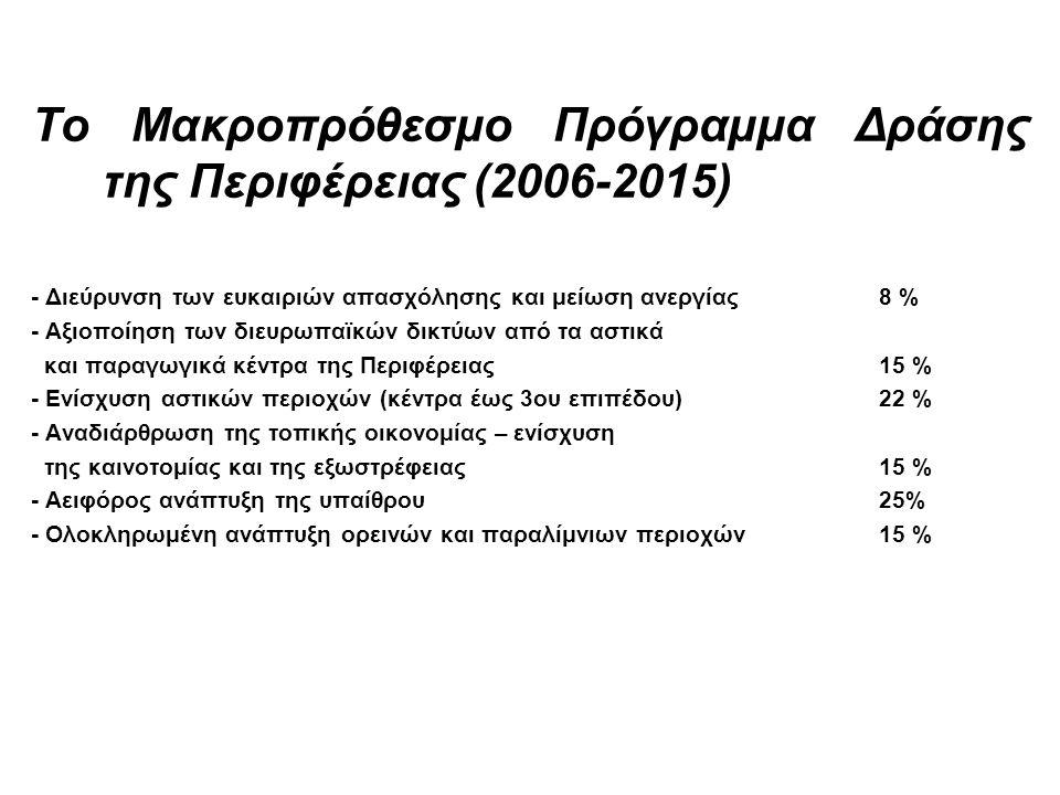 Το Μακροπρόθεσμο Πρόγραμμα Δράσης της Περιφέρειας (2006-2015) - Διεύρυνση των ευκαιριών απασχόλησης και μείωση ανεργίας 8 % - Αξιοποίηση των διευρωπαϊκών δικτύων από τα αστικά και παραγωγικά κέντρα της Περιφέρειας 15 % - Ενίσχυση αστικών περιοχών (κέντρα έως 3ου επιπέδου)22 % - Αναδιάρθρωση της τοπικής οικονομίας – ενίσχυση της καινοτομίας και της εξωστρέφειας15 % - Αειφόρος ανάπτυξη της υπαίθρου 25% - Ολοκληρωμένη ανάπτυξη ορεινών και παραλίμνιων περιοχών 15 %
