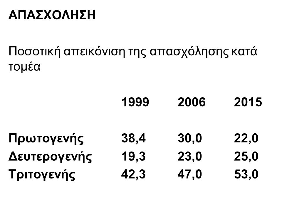 ΑΠΑΣΧΟΛΗΣΗ Ποσοτική απεικόνιση της απασχόλησης κατά τομέα 199920062015 Πρωτογενής38,430,022,0 Δευτερογενής19,323,025,0 Τριτογενής42,347,053,0