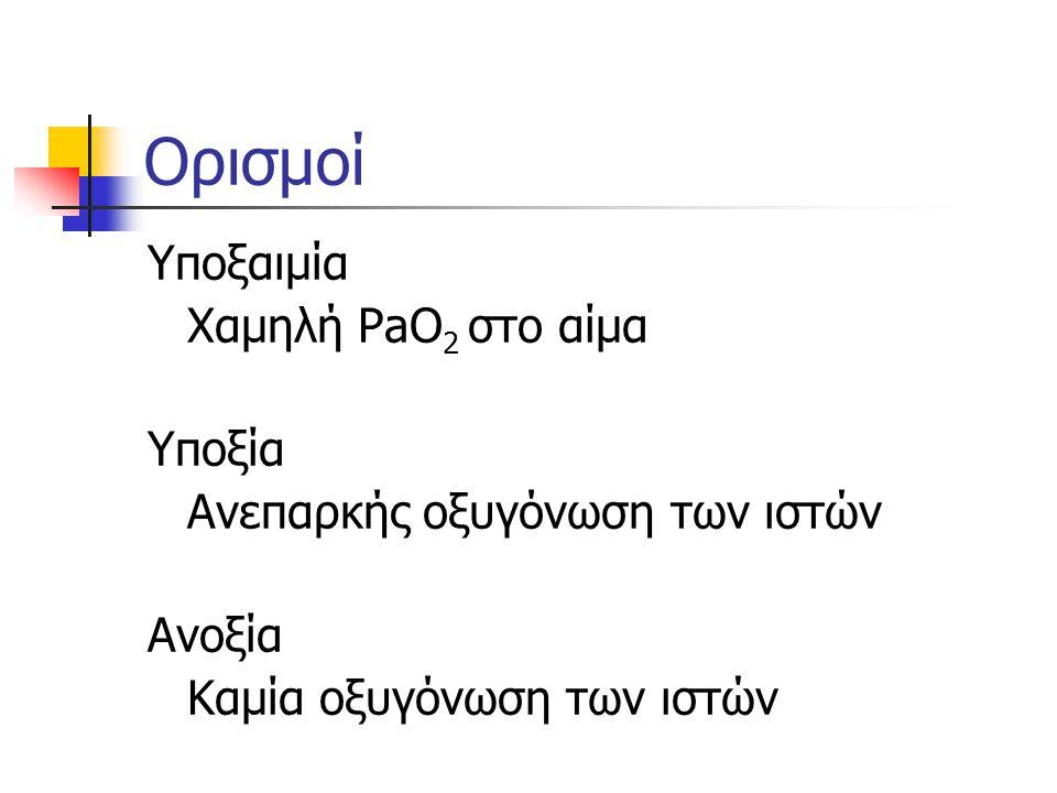 Ορισμοί Υποξαιμία Χαμηλή PaO 2 στο αίμα Υποξία Ανεπαρκής οξυγόνωση των ιστών Ανοξία Καμία οξυγόνωση των ιστών