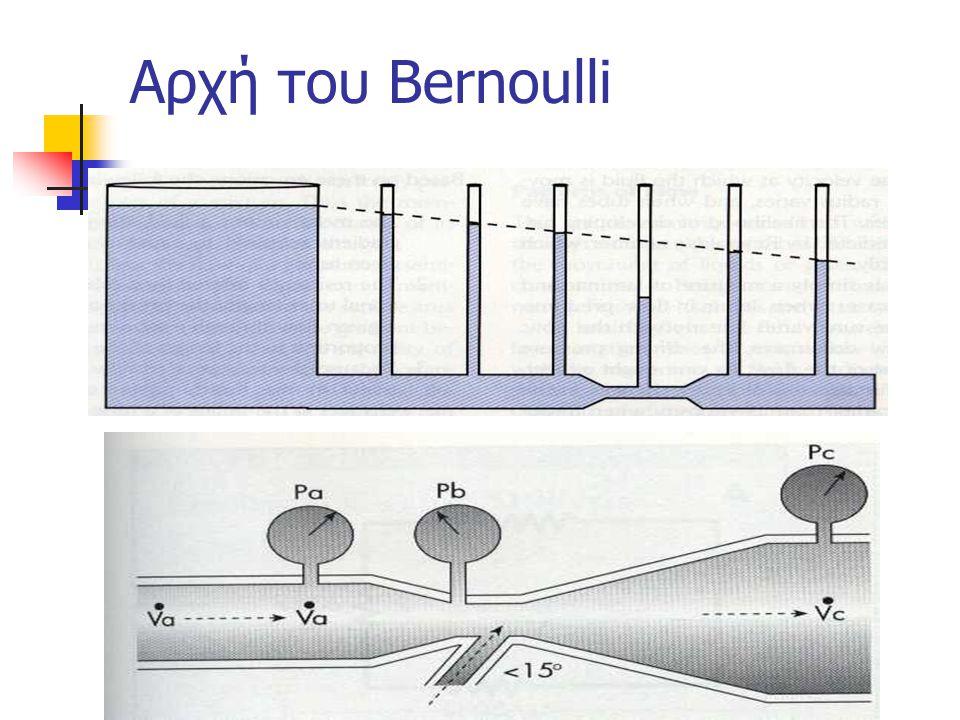 Αρχή του Bernoulli