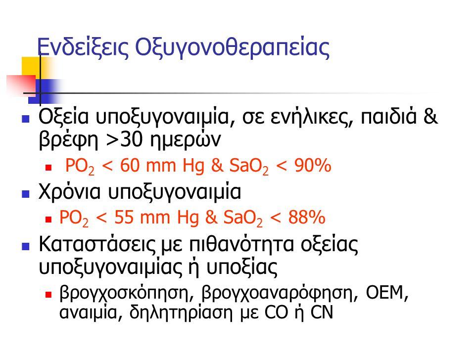 Επιπλοκές οξυγονοθεραπείας Καταστολή αερισμού σε χρόνια υπερκαπνία [με PaO 2 > 60 mm Hg] Ατελεκτασίες, τοξικότητα Ο 2, καταστολή κροσσωτού επιθηλίου & λειτουργίας λευκών [FiO 2 > 60] Οπισθοφακική ινοπλασία, πρόωρη σύγκλιση βοτάλλειου πόρου σε νεογνά με PaO 2 > 80 mm Hg Ενίσχυση τοξικότητας paraquat Ενδοτραχειακή ανάφλεξη σε laser βρογχοσκόπηση