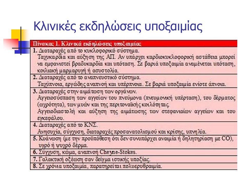Κλινικές εκδηλώσεις υποξαιμίας
