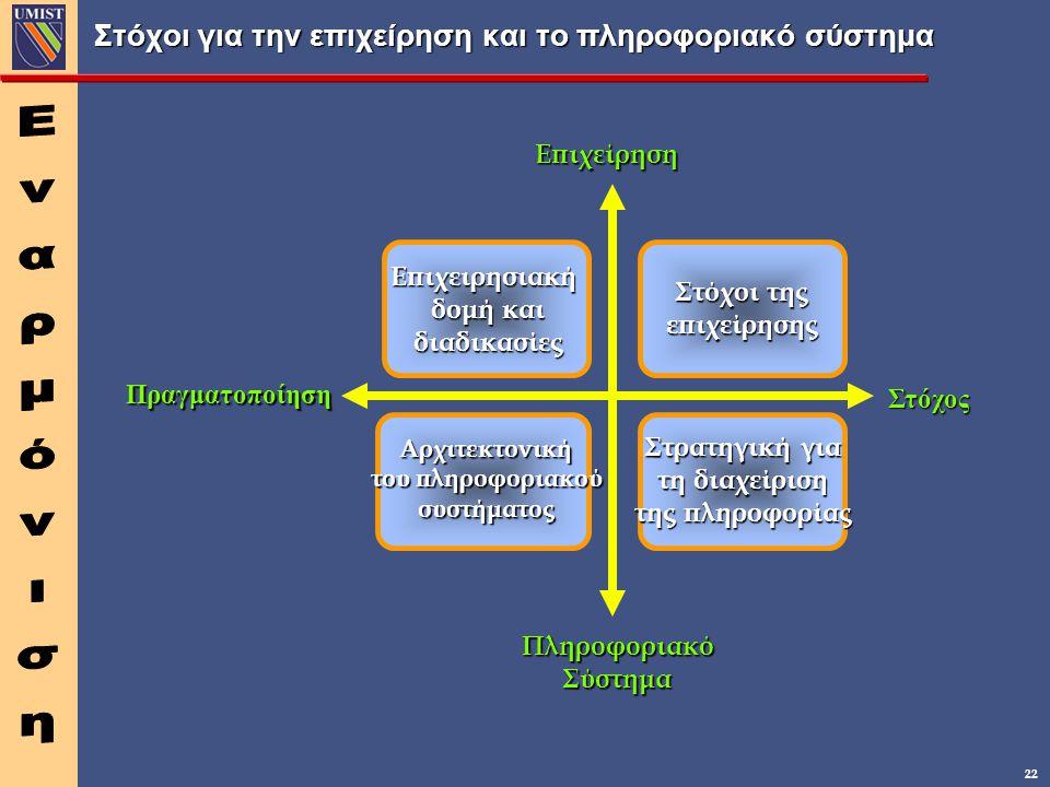 22 Στόχοι για την επιχείρηση και το πληροφοριακό σύστημα Πραγματοποίηση Στόχος ΠληροφοριακόΣύστημα Επιχείρηση Στόχοι της επιχείρησης Επιχειρησιακή δομή και διαδικασίες Αρχιτεκτονική του πληροφοριακού συστήματος Στρατηγική για τη διαχείριση της πληροφορίας