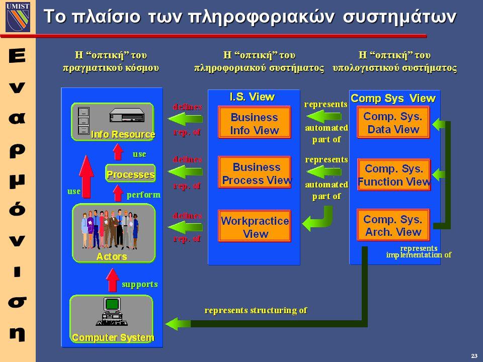 23 Το πλαίσιο των πληροφοριακών συστημάτων Η οπτική του πραγματικού κόσμου Η οπτική του υπολογιστικού συστήματος Η οπτική του πληροφοριακού συστήματος