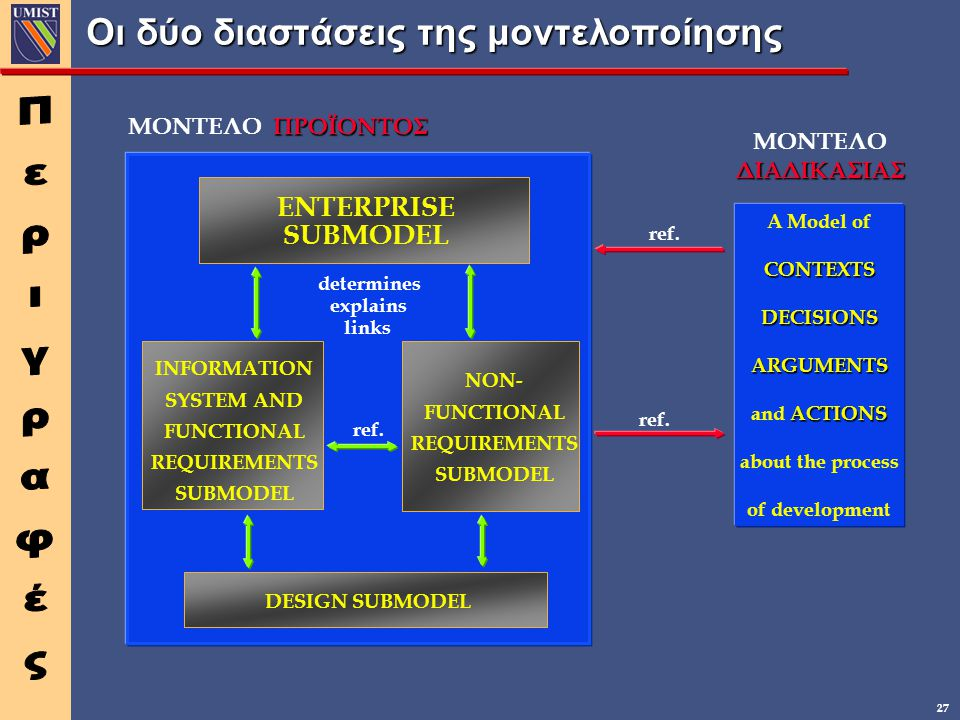 27 Οι δύο διαστάσεις της μοντελοποίησης ENTERPRISE SUBMODEL INFORMATION SYSTEM AND FUNCTIONAL REQUIREMENTS SUBMODEL determines explains links ref. ΜΟΝ