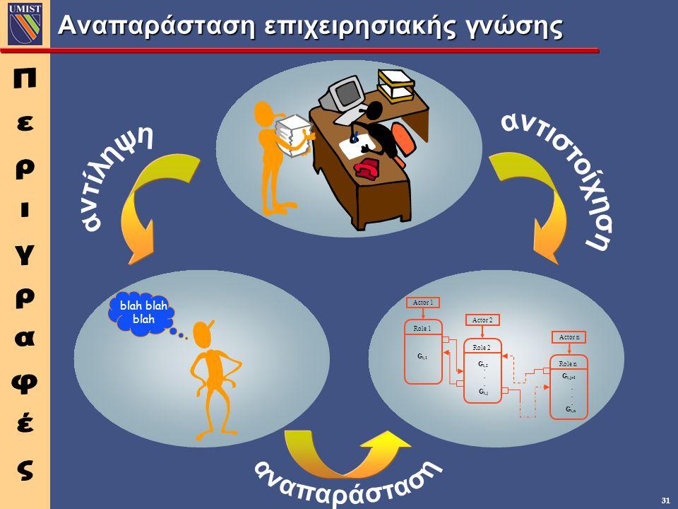 31 Αναπαράσταση επιχειρησιακής γνώσης blah Role 1 Role 2 Role n Actor 1 Actor 2 Actor n G i,1 G i,2 G i,j......