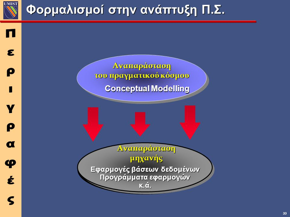 33 Φορμαλισμοί στην ανάπτυξη Π.Σ.