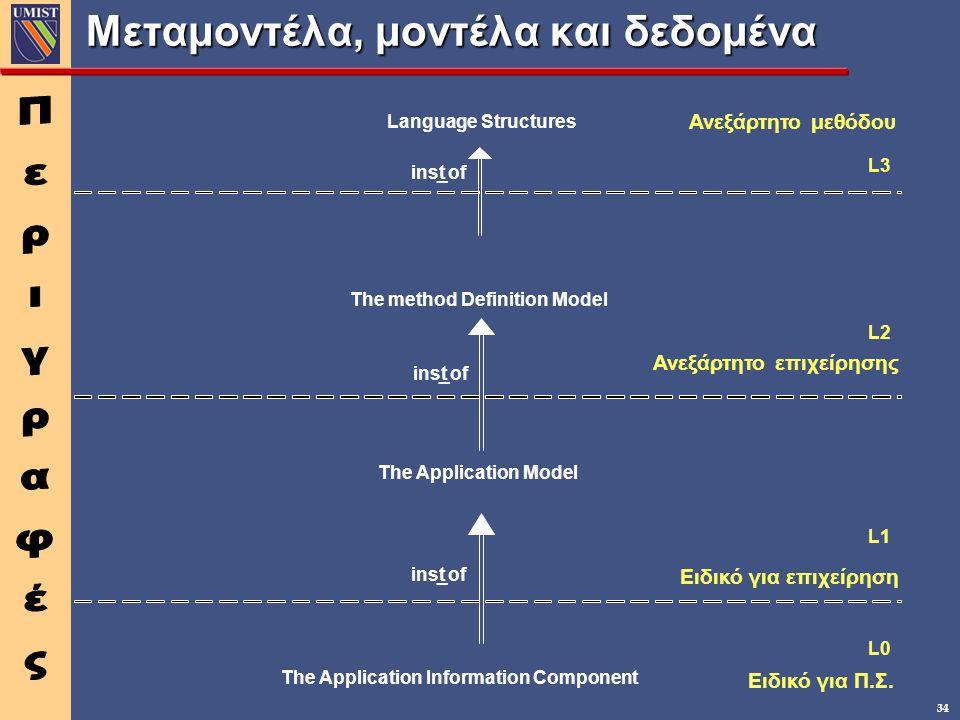 34 Μεταμοντέλα, μοντέλα και δεδομένα The method Definition Model The Application Model The Application Information Component L0 L2 L1 Ανεξάρτητο επιχείρησης Ειδικό για επιχείρηση Ειδικό για Π.Σ.