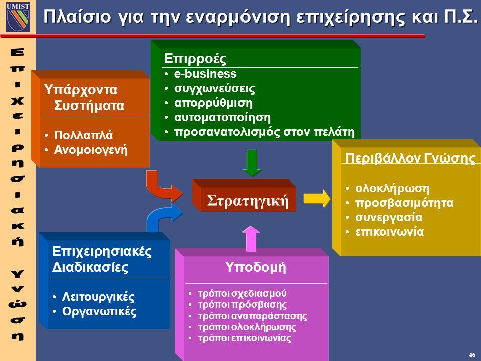 46 Πλαίσιο για την εναρμόνιση επιχείρησης και Π.Σ.