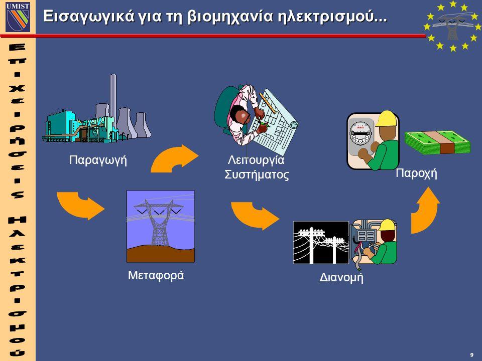 9 Εισαγωγικά για τη βιομηχανία ηλεκτρισμού...