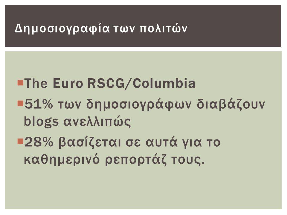  The Euro RSCG/Columbia  51% των δημοσιογράφων διαβάζουν blogs ανελλιπώς  28% βασίζεται σε αυτά για το καθημερινό ρεπορτάζ τους.