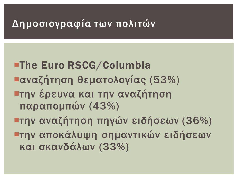  The Euro RSCG/Columbia  αναζήτηση θεματολογίας (53%)  την έρευνα και την αναζήτηση παραπομπών (43%)  την αναζήτηση πηγών ειδήσεων (36%)  την αποκάλυψη σημαντικών ειδήσεων και σκανδάλων (33%) Δημοσιογραφία των πολιτών