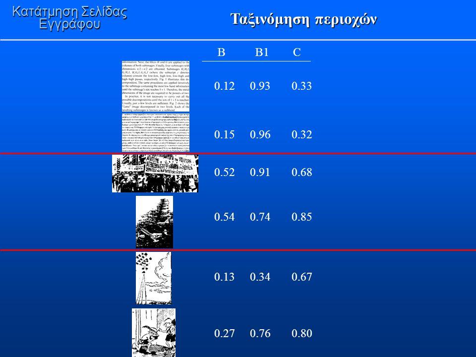 Ταξινόμηση περιοχών Κατάτμηση Σελίδας Εγγράφου B B1 C 0.12 0.93 0.33 0.15 0.96 0.32 0.52 0.91 0.68 0.54 0.74 0.85 0.13 0.34 0.67 0.27 0.76 0.80