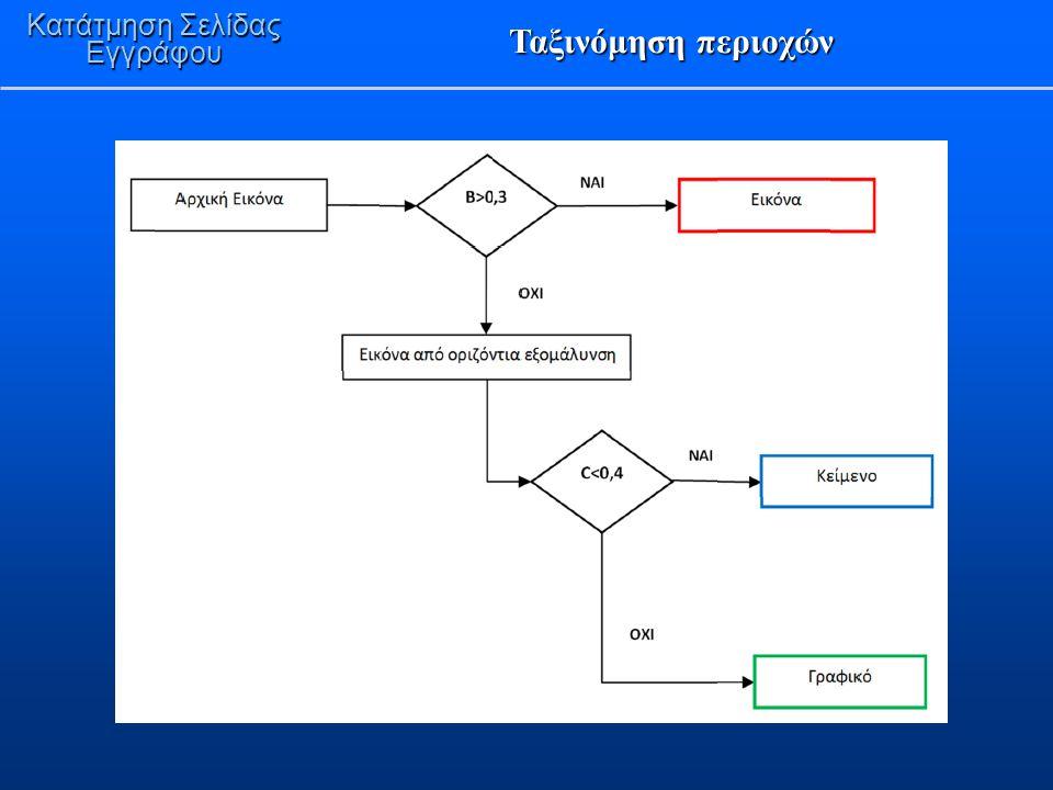 Ταξινόμηση περιοχών Κατάτμηση Σελίδας Εγγράφου