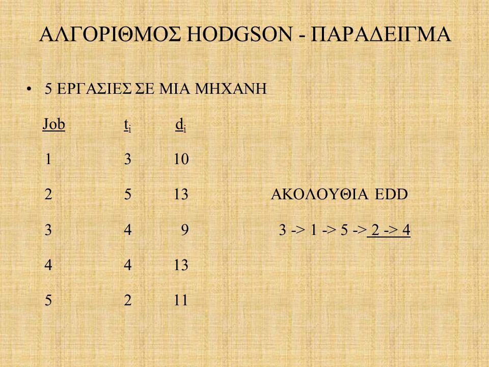 ΑΛΓΟΡΙΘΜΟΣ HODGSON - ΠΑΡΑΔΕΙΓΜΑ 5 ΕΡΓΑΣΙΕΣ ΣΕ ΜΙΑ ΜΗΧΑΝΗ Job t i d i 1 310 2 513 ΑΚΟΛΟΥΘΙΑ EDD 3 4 9 3 -> 1 -> 5 -> 2 -> 4 4 413 5 211