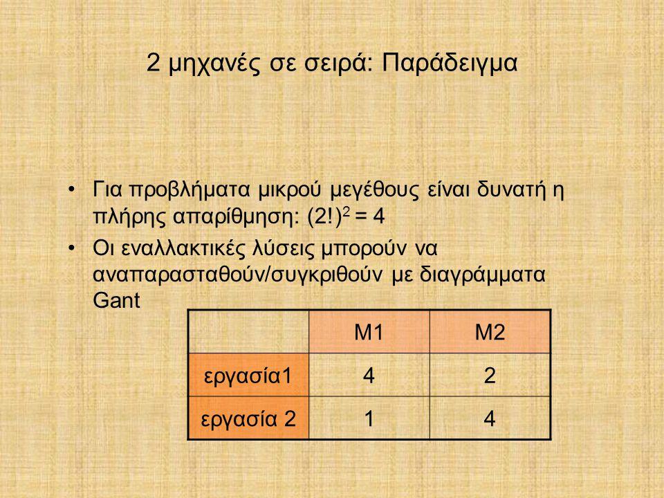 2 μηχανές σε σειρά: Παράδειγμα Για προβλήματα μικρού μεγέθους είναι δυνατή η πλήρης απαρίθμηση: (2!) 2 = 4 Οι εναλλακτικές λύσεις μπορούν να αναπαραστ
