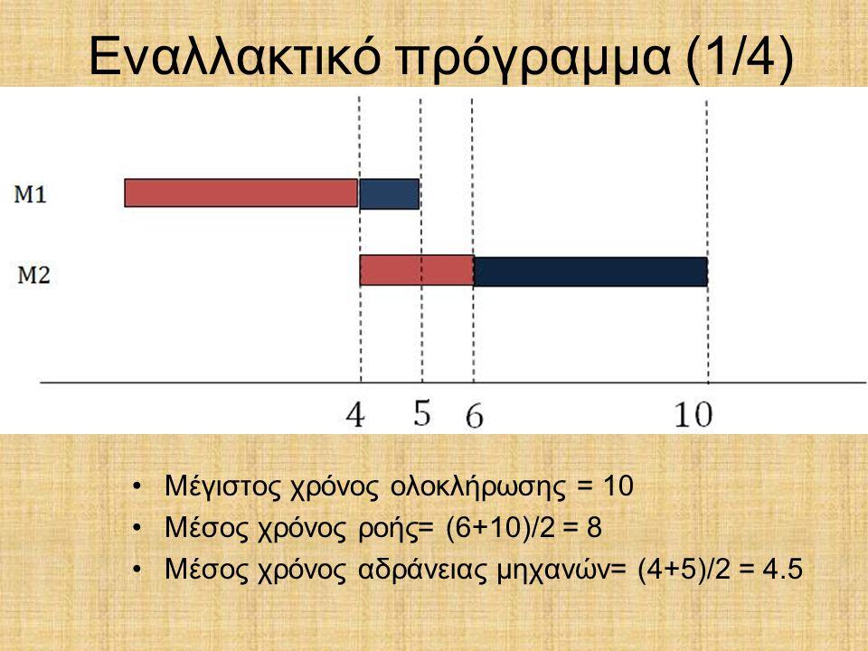 Εναλλακτικό πρόγραμμα (1/4) Μέγιστος χρόνος ολοκλήρωσης = 10 Μέσος χρόνος ροής= (6+10)/2 = 8 Μέσος χρόνος αδράνειας μηχανών= (4+5)/2 = 4.5