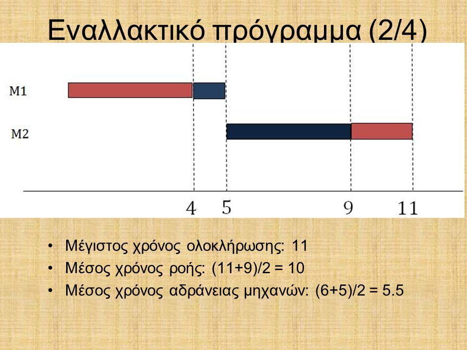Εναλλακτικό πρόγραμμα (2/4) Μέγιστος χρόνος ολοκλήρωσης: 11 Μέσος χρόνος ροής: (11+9)/2 = 10 Μέσος χρόνος αδράνειας μηχανών: (6+5)/2 = 5.5