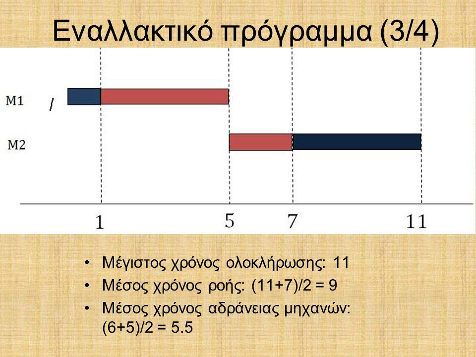 Εναλλακτικό πρόγραμμα (3/4) Μέγιστος χρόνος ολοκλήρωσης: 11 Μέσος χρόνος ροής: (11+7)/2 = 9 Μέσος χρόνος αδράνειας μηχανών: (6+5)/2 = 5.5
