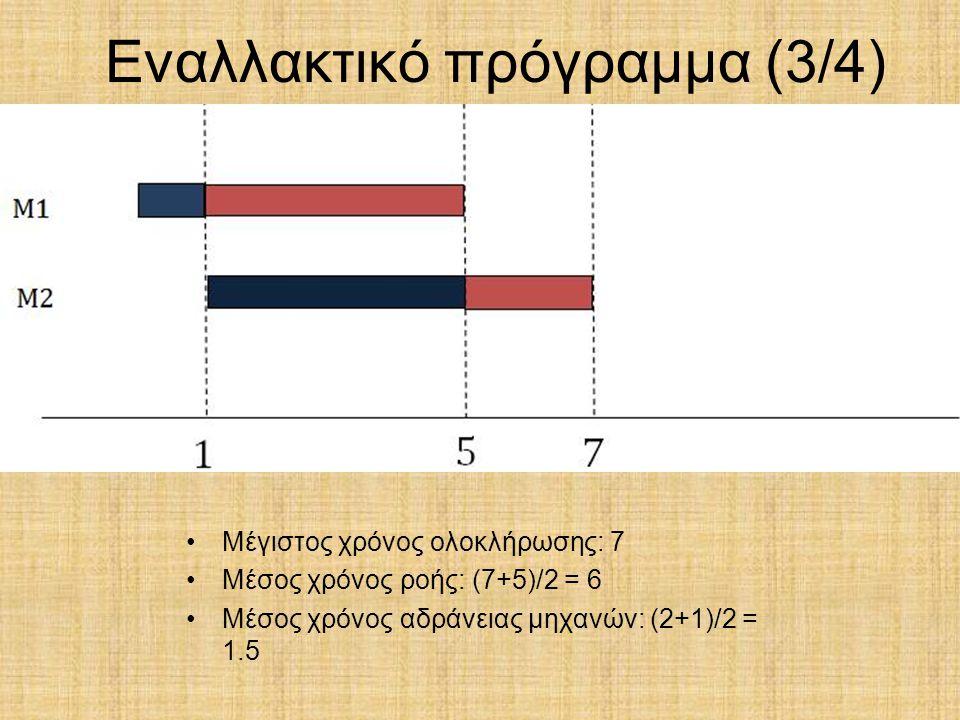 Εναλλακτικό πρόγραμμα (3/4) Μέγιστος χρόνος ολοκλήρωσης: 7 Μέσος χρόνος ροής: (7+5)/2 = 6 Μέσος χρόνος αδράνειας μηχανών: (2+1)/2 = 1.5