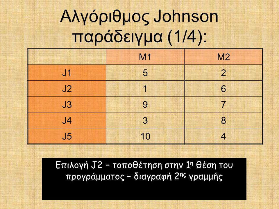 Αλγόριθμος Johnson παράδειγμα (1/4): M1M2 J152 J216 J397 J438 J5104 Επιλογή J2 – τοποθέτηση στην 1 η θέση του προγράμματος – διαγραφή 2 ης γραμμής