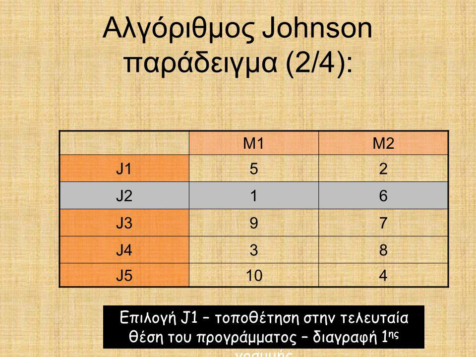 Αλγόριθμος Johnson παράδειγμα (2/4): M1M2 J152 J216 J397 J438 J5104 Επιλογή J1 – τοποθέτηση στην τελευταία θέση του προγράμματος – διαγραφή 1 ης γραμμ