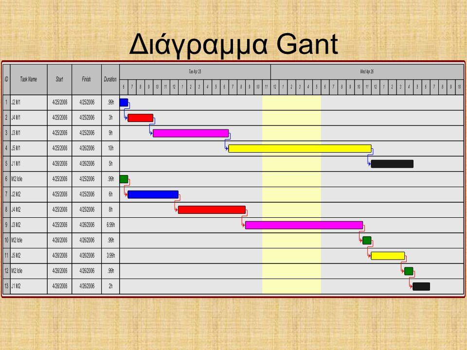 Διάγραμμα Gant