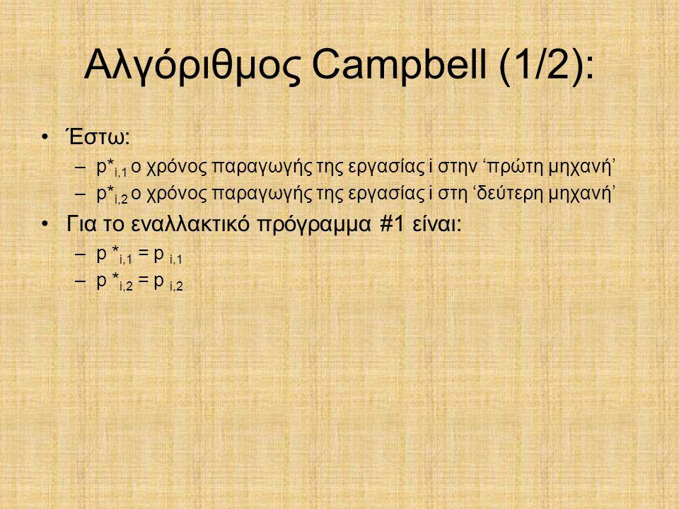 Αλγόριθμος Campbell (1/2): Έστω: –p* i,1 ο χρόνος παραγωγής της εργασίας i στην 'πρώτη μηχανή' –p* i,2 ο χρόνος παραγωγής της εργασίας i στη 'δεύτερη