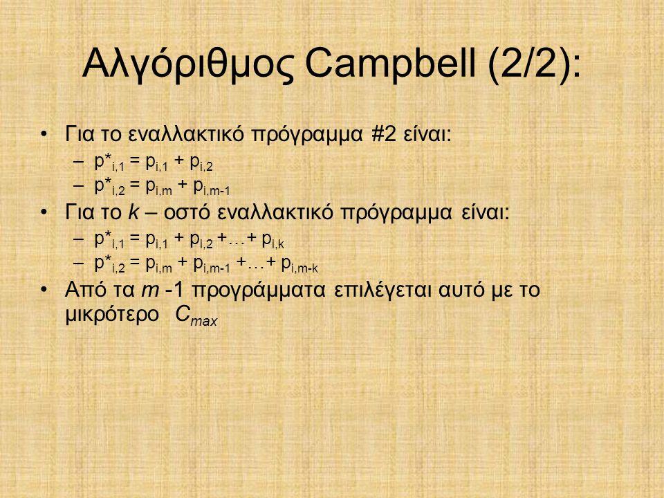 Αλγόριθμος Campbell (2/2): Για το εναλλακτικό πρόγραμμα #2 είναι: –p* i,1 = p i,1 + p i,2 –p* i,2 = p i,m + p i,m-1 Για τo k – οστό εναλλακτικό πρόγρα
