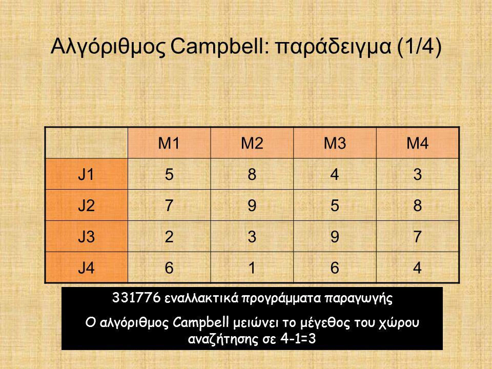 Αλγόριθμος Campbell: παράδειγμα (1/4) M1M2M3M4 J15843 J27958 J32397 J46164 331776 εναλλακτικά προγράμματα παραγωγής Ο αλγόριθμος Campbell μειώνει το μ