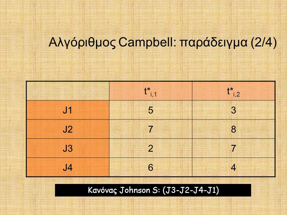 Αλγόριθμος Campbell: παράδειγμα (2/4) t* i,1 t* i,2 J153 J278 J327 J464 Κανόνας Johnson S: (J3-J2-J4-J1)