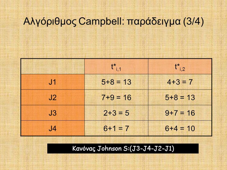 Αλγόριθμος Campbell: παράδειγμα (3/4) t* i,1 t* i,2 J15+8 = 134+3 = 7 J27+9 = 165+8 = 13 J32+3 = 59+7 = 16 J46+1 = 76+4 = 10 Κανόνας Johnson S:(J3-J4-
