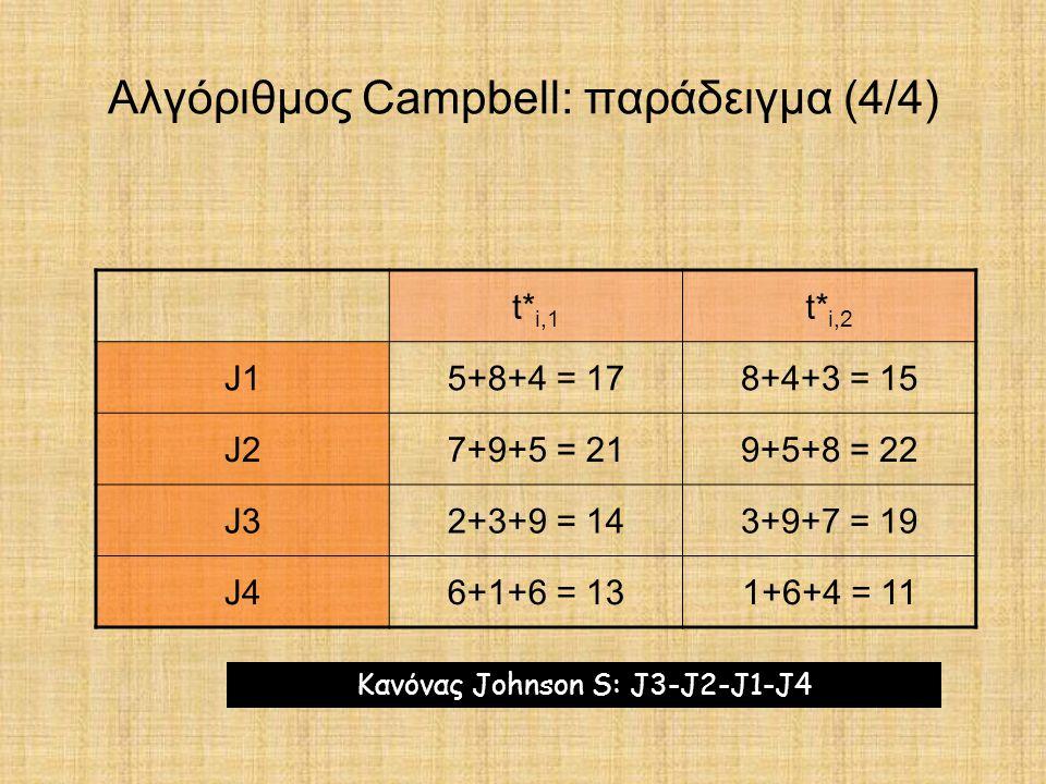Αλγόριθμος Campbell: παράδειγμα (4/4) t* i,1 t* i,2 J15+8+4 = 178+4+3 = 15 J27+9+5 = 219+5+8 = 22 J32+3+9 = 143+9+7 = 19 J46+1+6 = 131+6+4 = 11 Κανόνα