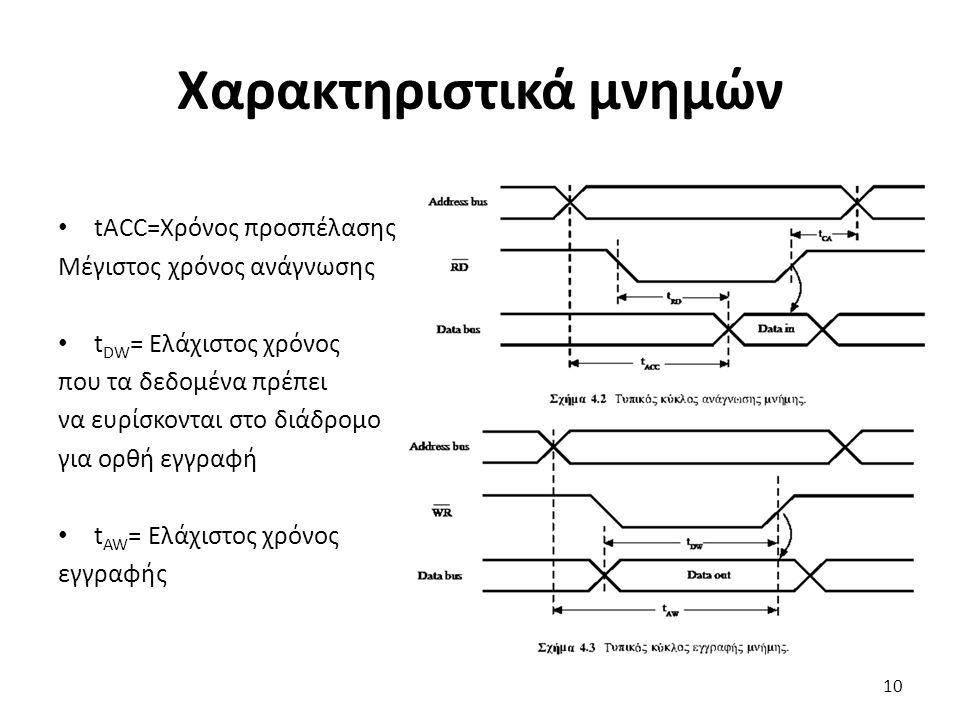 Χαρακτηριστικά μνημών tACC=Χρόνος προσπέλασης Μέγιστος χρόνος ανάγνωσης t DW = Ελάχιστος χρόνος που τα δεδομένα πρέπει να ευρίσκονται στο διάδρομο για